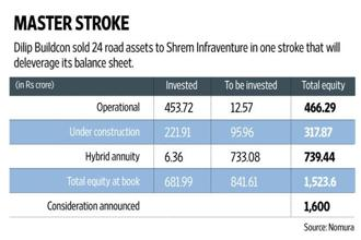 The company's gross stand-alone debt of about Rs2,400 crore will come down by a fourth over the next two years. Graphic: Naveen Kumar Saini/Mint