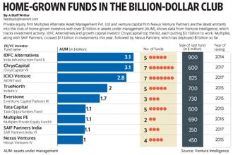 IDFC Alternatives and growth capital investor ChrysCapital top the list, each putting $3.1 billion to work. Graphic: Mint