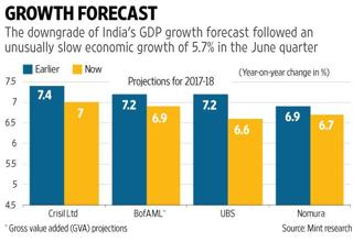 Rating agencies and brokerages are paring their GDP growth estimates for 2017-18 to below or around 7%. Graphic: Sarvesh Kumar Sharma/Mint