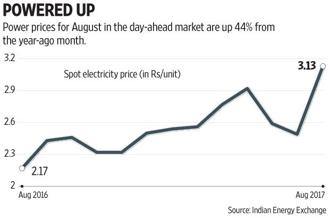 Volumes in the spot electricity market at the Indian Energy Exchange (IEX) increased 15.5% last month. Graphic: Subrata Jana/Mint