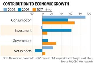 The recovery from the 2002 trough is worth remembering at a time when many economists fear that India is trapped in a new normal of slower GDP growth. Graphic: Mint