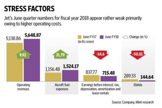 Jet Airways's June quarter numbers for FY18 appear rather weak primarily owing to higher operating costs. Graphic: Naveen Kumar Saini/Mint