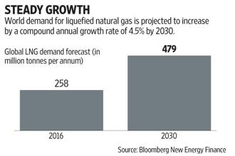Global LNG demand is likely to reach 280 million tonnes per annum (mtpa) in 2017, up 22 mtpa from last year. Graphics: Subrata Jana/Mint