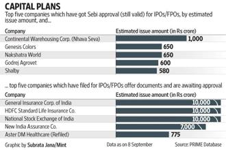 As many as 18 companies have hit or announced their IPO dates so far this year, with fund-raising from such IPOs totaling Rs25,903.02 crore, data from primary market tracker Prime Database showed. Graphic: Subrata Jana/Mint