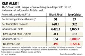 A cut in interconnection usage charges (IUC) means Airtel, Vodafone and Idea will now need to recover a greater share of their costs from their customers, but leave alone being able to raise tariffs, they would most likely be forced to drop tariffs to counter Reliance Jio. Graphic: Mint