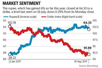 The rupee closed at 64.33 to a dollar, a level last seen on 26 July, down 0.29% from its Monday's close. Graphic: Paras Jain/Mint