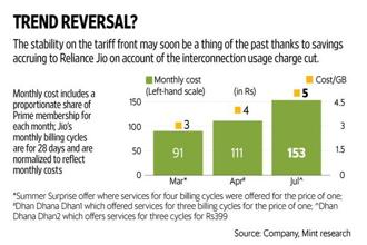 Deliveries of the Reliance Jio Phone commence around the same time as Trai's IUC cut decision comes into effect. Graphic: Mint