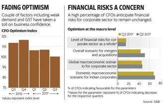 For some CFOs, execution of the GST system seem to have taken a toll on their optimism scores. Graphic: Mint