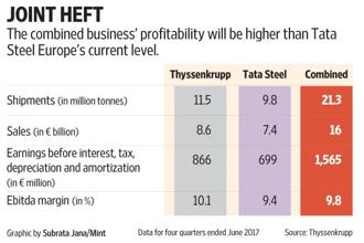 The combined business profitability of Thyssenkrupp Tata Steel BV will be higher than Tata Steel Europe's current level. Graphic: Mint
