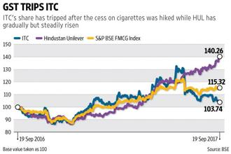 Early on, ITC pulled ahead as its cigarettes business was expected to gain handsomely under GST. But the hike in cess upset calculations. Graphic: Vipul Sharma/Mint