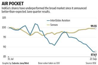 IndiGo also has ambitions of flying internationally and has expressed interest in Air India. Graphic: Subrata Jana/Mint