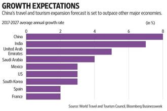 The forthcoming 1-8 October national holidays will be a barometer of the booming industry. Graphics: Subrata Jana/Mint