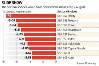 The BSE Realty Index, BSE Telecom Index and BSE Power Index have declined the most since 2 August. Graphic: Mint
