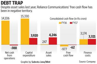Despite asset sales last year, Reliance Communications's free cash has been in negative territory, thanks to its nearly Rs45,000 crore debt. Graphic: Subrata Jana/Mint