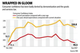 The consumer confidence index for current perceptions was doing very well till November last year, until the full force of demonetisation landed on the consumer. Graphic: Naveen Kumar Saini/Mint
