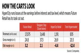 In the near term, HyperCity will drag Future Retail's earnings per share, thanks to the equity dilution as well as its lower margins. Graphic: Naveen Kumar Saini/Mint