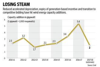 Uncertainty about the project pipeline is creating a lot of concern in wind industry. Graphic: Mint