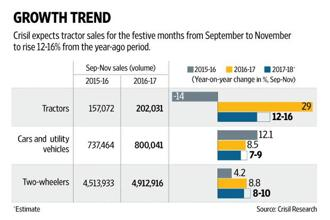 Crisil expects tractor and two-wheeler sales in the festive season months of September to October to rise 12-16% from the year-ago period. Graphic: Mint