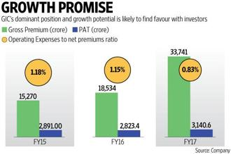 Shares in the GIC Re IPO will be issued in a price band of Rs855-912 per share. Graphic: Prajakta Patil/Mint