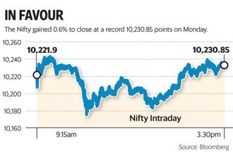Sensex and Nifty closed at record high on Monday as investors cheered better-than-expected economic indicators and took their cue from a rally in overseas markets. Photo: Mint