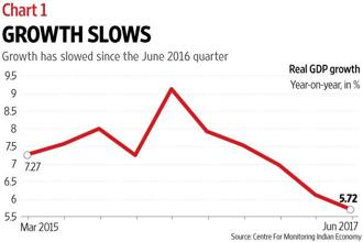 The Indian economy started going downhill from the June 2016 quarter, but reared its head only a year later. Graphic: Mint