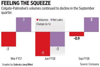 Colgate-Palmolive's volume fell despite lower retail prices due to reduction in tax rates. Graphic: Subrata Jana/Mint