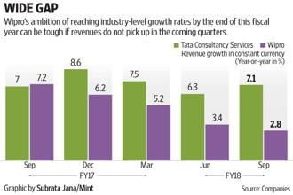 The asking rate for Wipro is also gradually coming down, with the drop in industry growth rates. Graphic: Subrata Jana/Mint