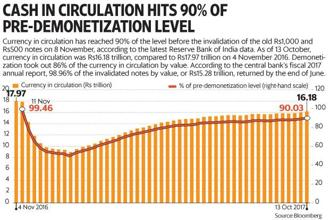 According to the central bank's fiscal 2017 annual report, 98.96% of the invalidated notes by value, or Rs15.28 trillion, returned by the end of June. Graphic by Paras Jain/Mint