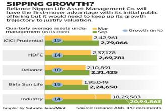 Reliance Nippon Life AMC's prospectus states that the industry is expected to grow at a compounded annual growth rate of 20% over the next four years of which the growth of equity AUM would be faster. Graphic by Subrata Jana/Mint