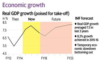 Data shows temporary economic slowdown is bottoming out. Graphics: Ahmed Raza Khan/Mint