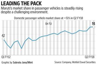 Maruti Suzuki posted robust sales, gained higher share in a competitive market, and surprised on profit margins in the September quarter, ticking all the boxes that matter to investors.