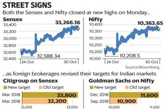 On Monday, both Sensex and Nifty closed at record high of 33,266.16 points and 10,363.65 points, respectively. Graphic: Mint