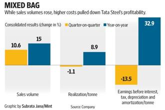 Tata Steel's shares have risen by 66% since early-May and September quarter results provide a reality check to investors. Graphic: Subrata Jana/Mint