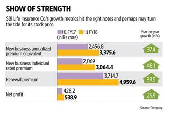Data from the insurance regulator shows that SBI Life Insurance's premiums have been increasing, partly driven by a rise in ticket size. Graphic: Ajay Negi/Mint