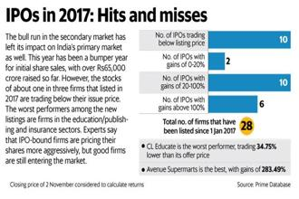 ipos in 2017 a third of stocks listed this year trading below issue