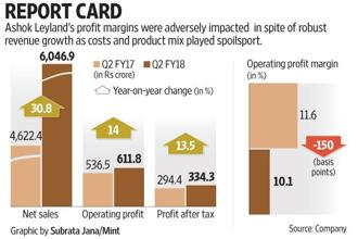 Ashok Leyland's net revenue of Rs6,046 crore was certainly a big 30.8% jump when compared to a year ago. Graphic: Subrata Jana/Mint