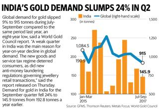 The World Gold Council says the reason for the drop in India's gold demand could be the government's was against illegal wealth, as well as a weak farm economy. Graphic: Paras Jain/Mint