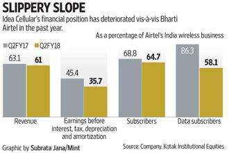 That Idea Cellular has lost ground vis-à-vis Bharti Airtel both in terms of subscriber/revenue market share as well as share of profits shows that the constraints on capex has hurt.
