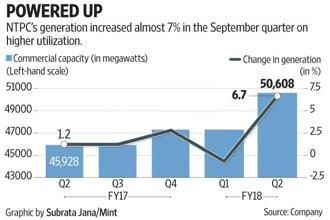 As commercial capacity at the group level increased 4,680 megawatts (MW) from a year ago to 50,608MW by end-September, generation during the September quarter (Q2) rose 6.7%, the fastest rise in about a year. Graphic by Subrata Jana/Mint