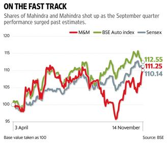 Mahindra shares rose by 2.6% in the last two trading sessions in spite of sentiment being dull on the Street. Graphic: Sarvesh Sharma/Mint