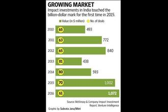 Impact investments in India touched the billion-dollar mark for the first time in 2015.