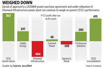 The company is actively looking to tie up the rest of the troubled plant's capacity. Graphic: Subrata Jana/Mint