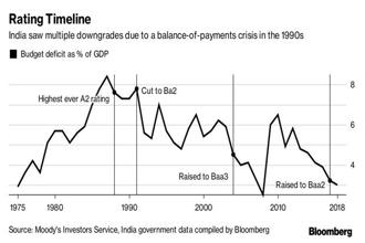 Rating Timeline. Graphic: Bloomberg