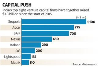 India's top eight venture capital firms—Sequoia Capital, Accel Partners, SAIF Partners, Nexus Venture Partners, Kalaari Capital, IDG Ventures, Lightspeed and Matrix Partners—have together raised $3.8 billion since the start of 2015. Graphic: Mint