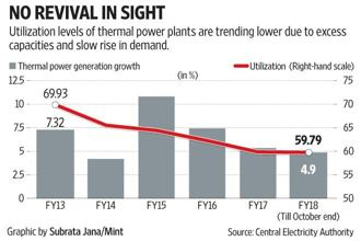 There has been a steady drop in utilization levels of the thermal power industry despite steady growth in generation.