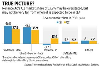 Reliance Jio had reported revenues of Rs6,140 crore for the September quarter, with an implied paid subscriber base of around 131 million. Graphic: Vipul Sharma/Mint