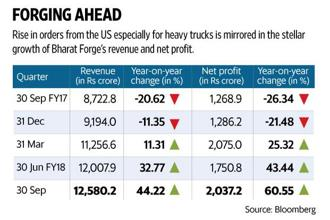 Rise in orders from the US, especially for heavy trucks, is mirrored in the stellar growth of Bharat Forge's revenue and net profit. Graphic: Mint