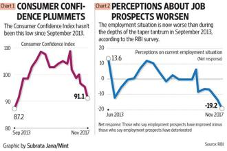 Demonetisation and the GST have had an adverse impact on employment, shows RBI's consumer confidence index.