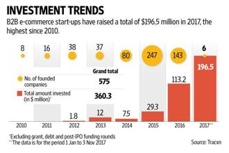 Most start-ups—247 out of 575 incorporated since 2010—came up in 2015. Graphic: Naveen Kumar Saini/Mint