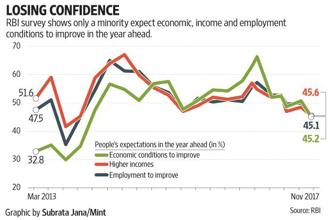 RBI's November 2017 survey shows only 45.2% of people believe that economic conditions will improve a year ahead, which is the lowest percentage since the Narendra Modi government came to power at the centre.